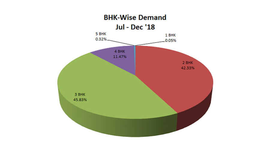 Buy a Property in Hyderabad - BHKwise Demand