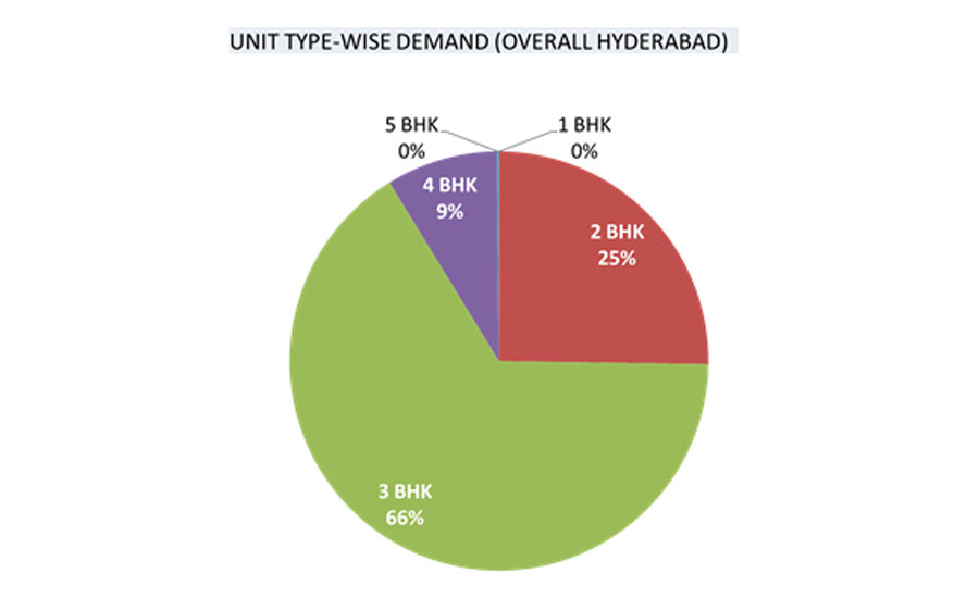 hyderabad property market trend