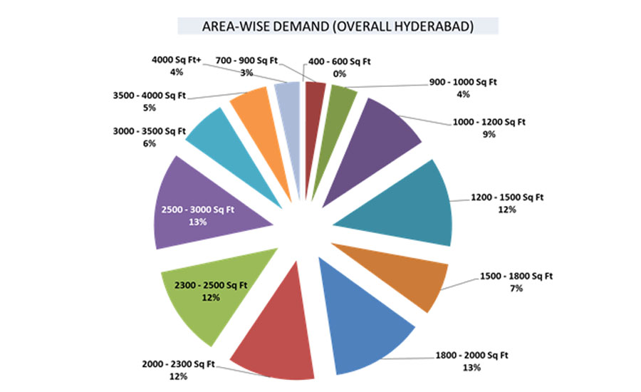hyderabad property market