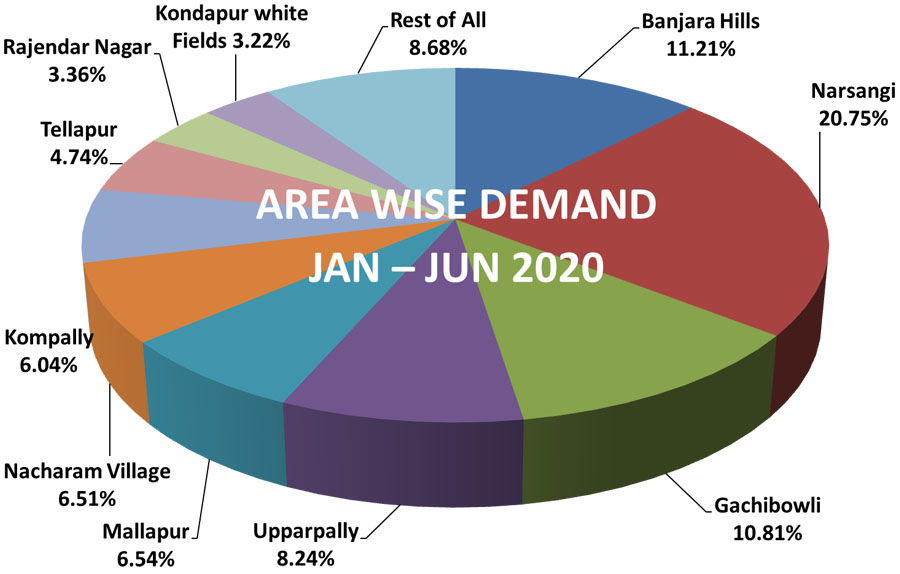 hyderabad property market report 2020
