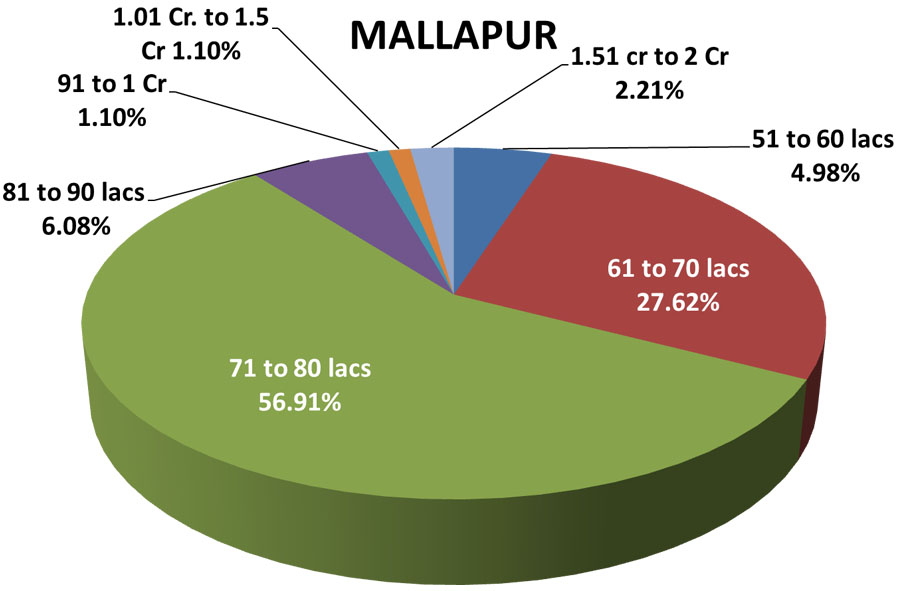 hyderabad property market data mallapur